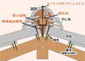 ガイドライン工法